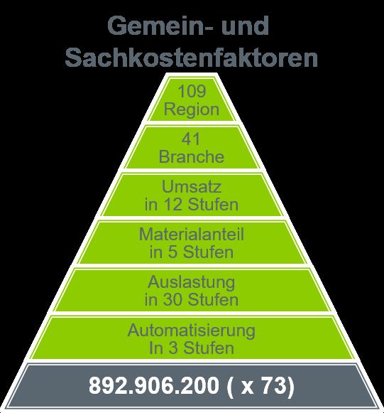 Diagramm Gemein- und Sachkostenfaktoren